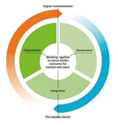 Project 13 Framework