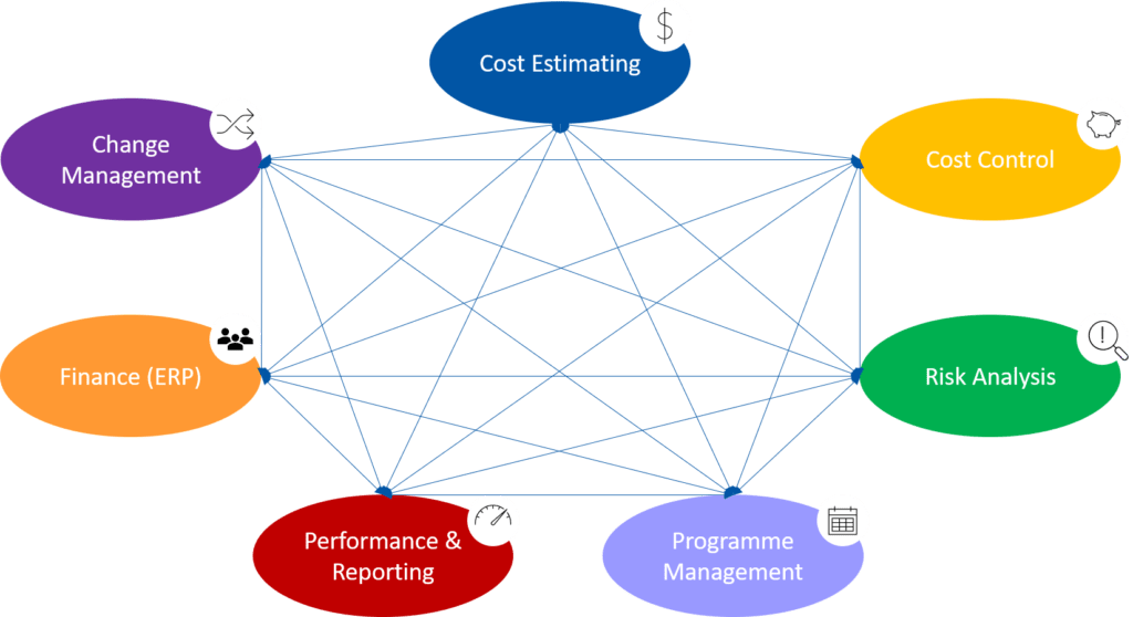 BIM and Big Data - Systems Map example