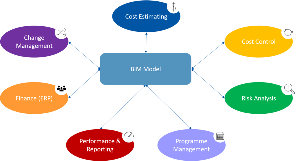 BIM and Big Data - Systems Map with a BIM model