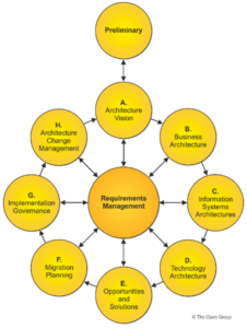 TOGAF Framework - organisational changes are required to maximise the use of big data