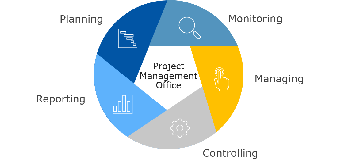 project management office services