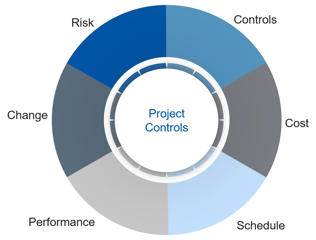 Project controls elements: controls, cost, schedule, performance, change, risk in a diagram