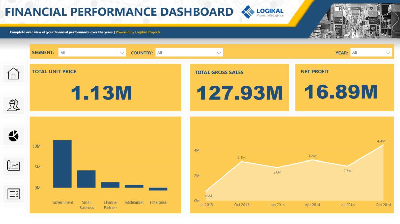 LogiKal Performance Financial Dashboard Report