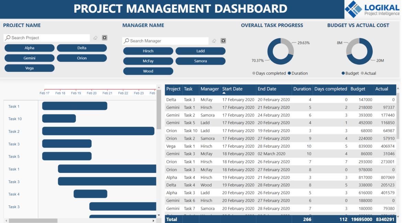 LogiKal Performance planning Dashboard Report